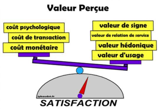 Comment améliorer la valeur perçue sur ses produits et services ?